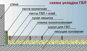 Схема укладки ГВЛ